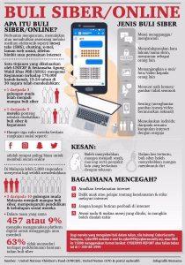 Kes Buli Siber Malaysia Antara Paling Teruk Kat Dunia Dan Selalu Berlaku Antara Kawan Soscili
